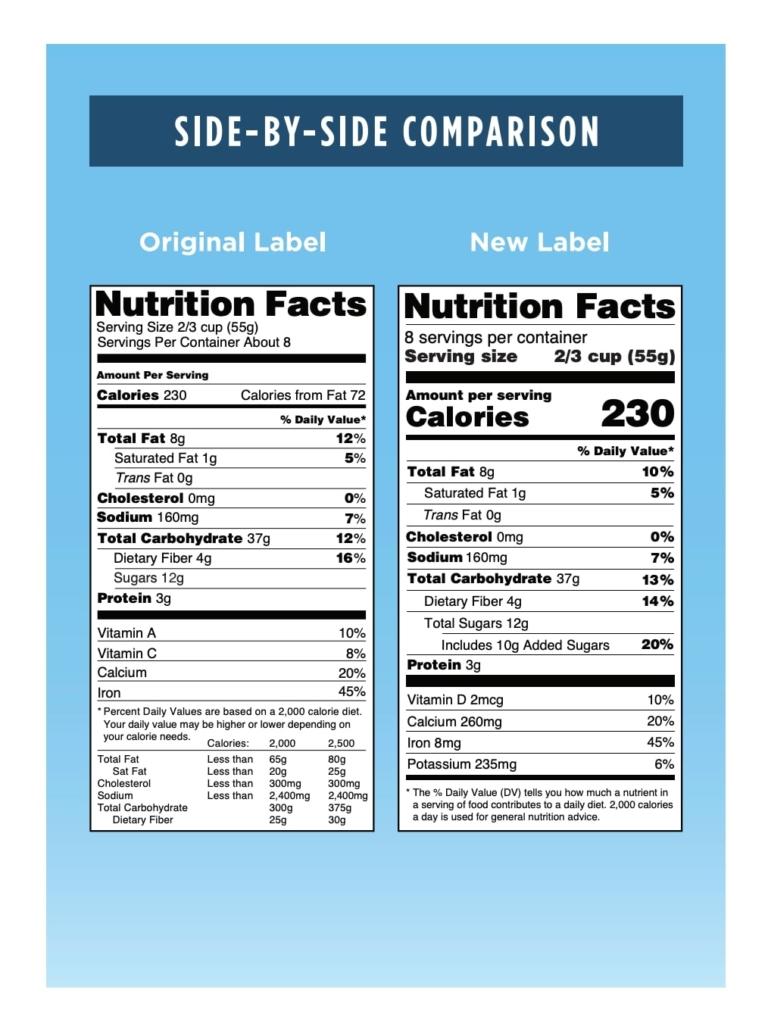 2020 Food Label Comparison from FDA